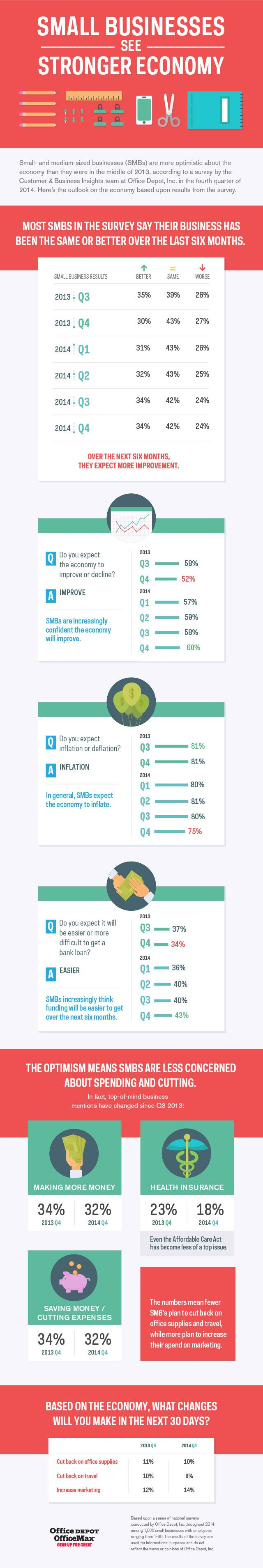 135 best infographics images on pinterest info graphics ideas center office depotsupport solutioingenieria Images