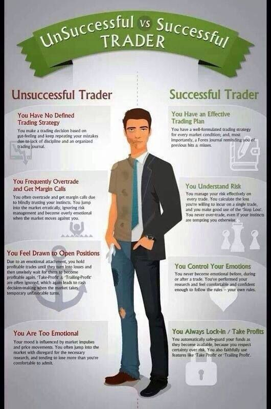 More successful trading e minis or forex