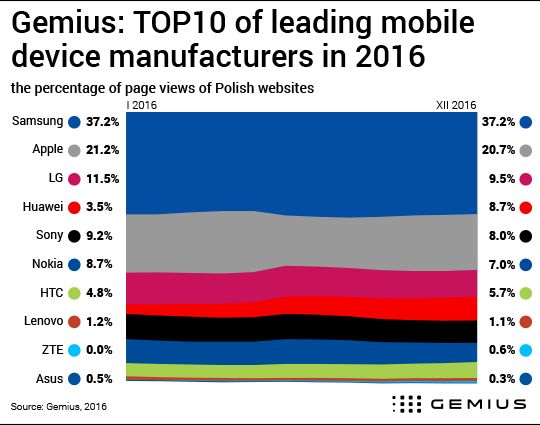 Samsung Polska , Apple , LG Polska , Huawei Mobile , Sony Polska … What are the mobile devices most frequently used to connect to the Internet in Poland?  #Gemius #Mobile #Devices #fashion #style #stylish #love #me #cute #photooftheday #nails #hair #beauty #beautiful #design #model #dress #shoes #heels #styles #outfit #purse #jewelry #shopping #glam #cheerfriends #bestfriends #cheer #friends #indianapolis #cheerleader #allstarcheer #cheercomp  #sale #shop #onlineshopping #dance #cheers…