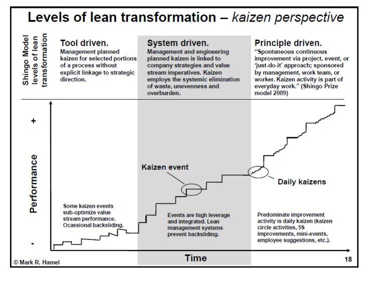 Best Continuous Improvement  Quality Management  Kaizen