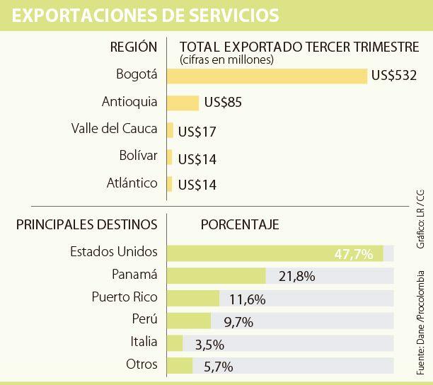 Bogotá y Antioquia acumulan 88% de las exportaciones de servicios