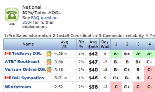 How Do I Choose the Best Internet Service Provider?