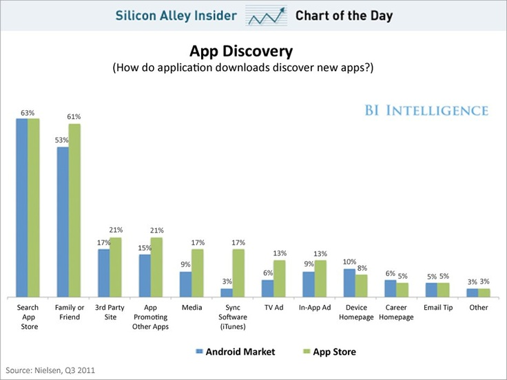 Not an infographic, per se. Chart of the Day shows how people find apps, August 2012