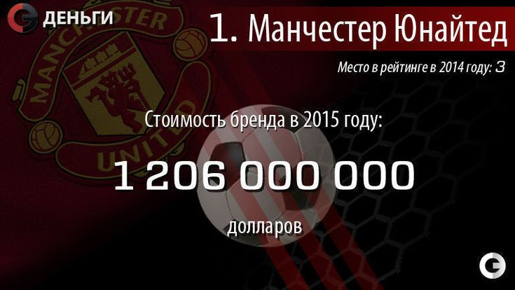 "1-е место: ""Манчестер Юнайтед"" (Англия) - 1,2 миллиарда долларов. Фото ""СЭ"""