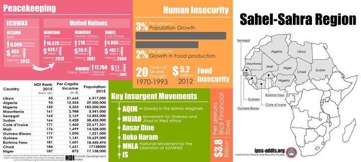 Sahel-Sahra Region