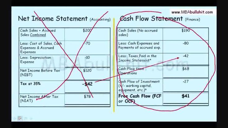 Part 2 - Cash Flow (Complete)