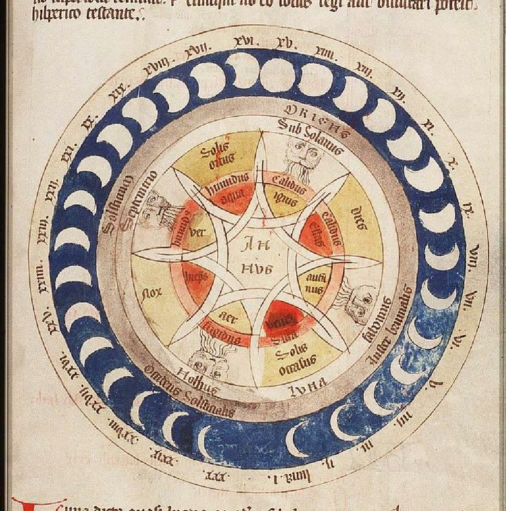 The phases of the moon, the winds, the elements and the seasons, Fol. 16r: schematic drawing (coloured)
