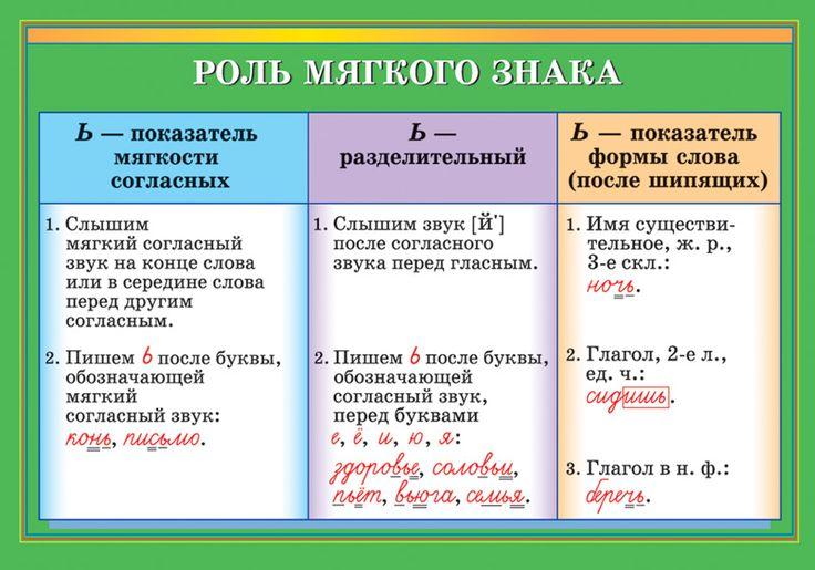 Роль мягкого знака - Наглядные и раздаточные материалы - издательство Дрофа –…
