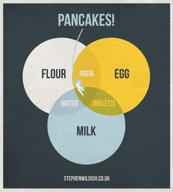 what's in your pancakes