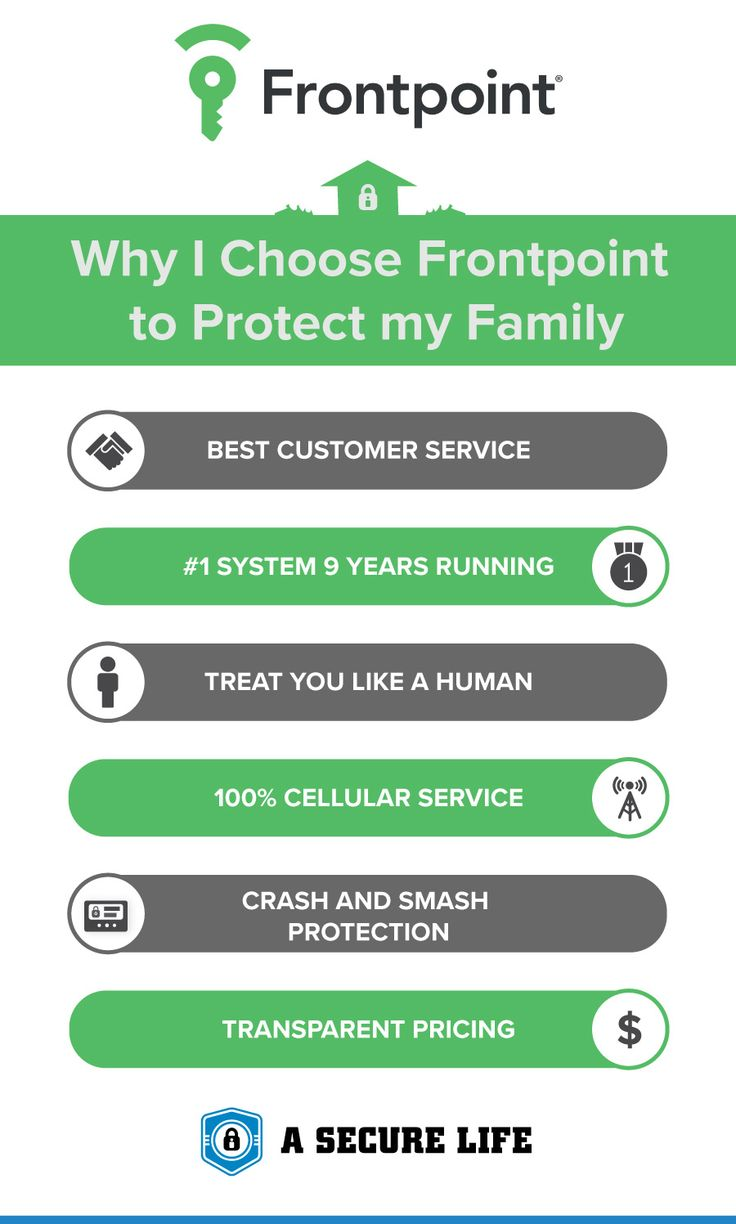 weu0027ve personally purchased installed and lived with frontpoint in our own homes thatu0027s why we recommend them as the best home security system in the