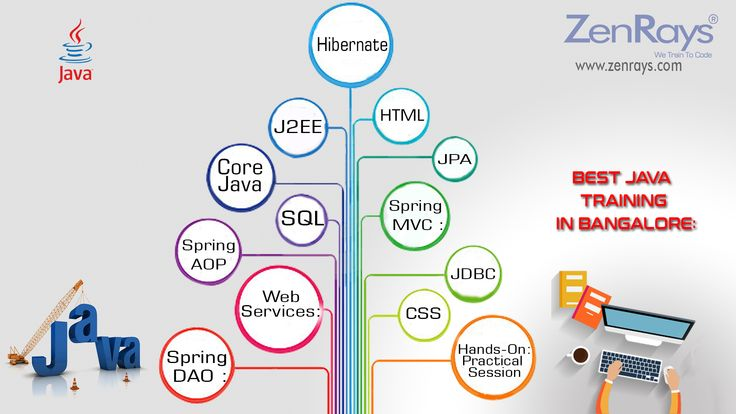 Java Training in Bangalore course contents infographics. Visit http://zenrays.com/java-j2ee-training to learn more. Call us at +91 9916482106 | WhatsApp 9901220350.
