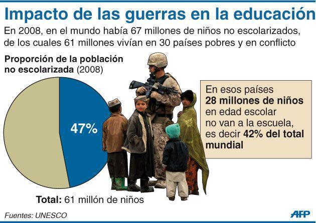 Infografía: Impacto de las guerras en la educación
