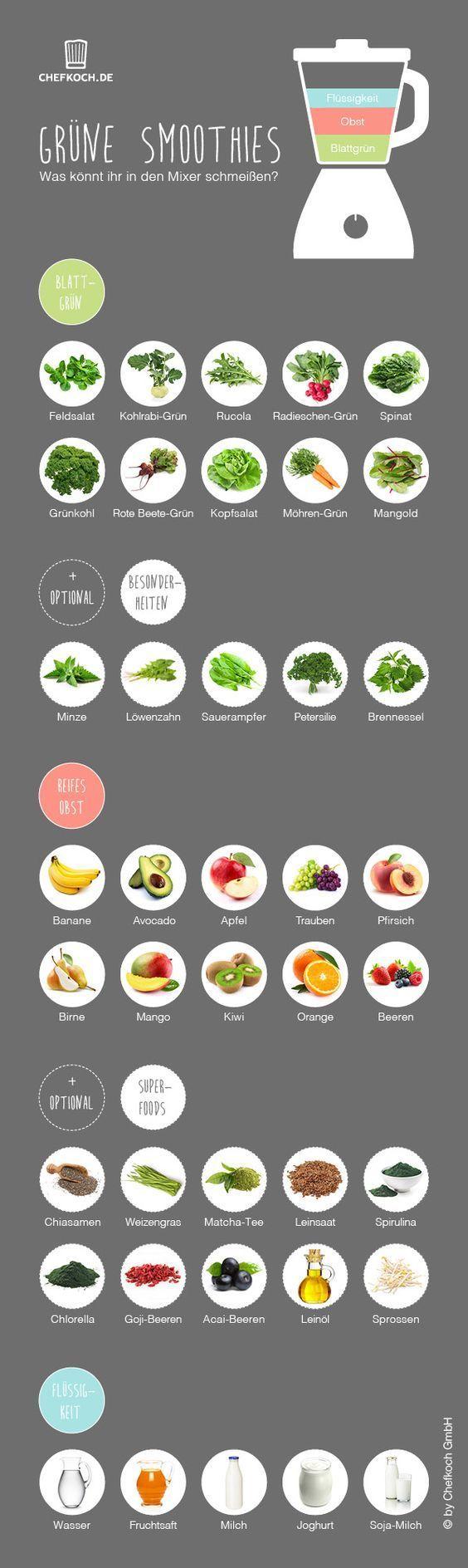 Grüne Smoothies: Was könnt ihr in den Mixer schmeißen?