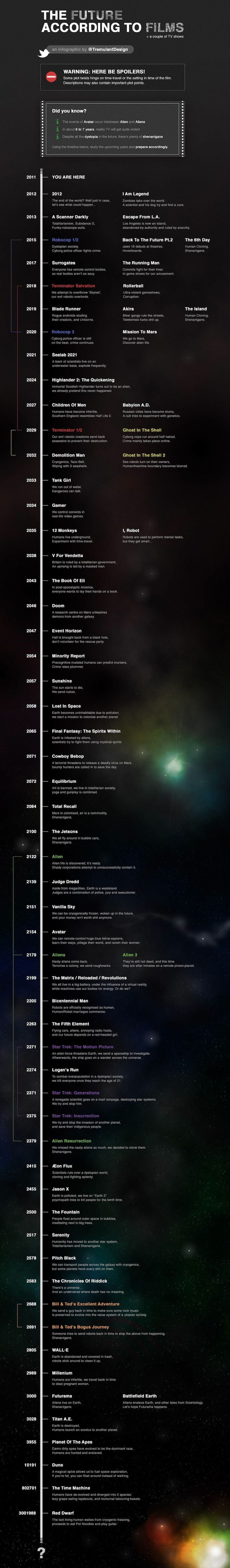 The Future according to films: Stuff, Future, Scifi, Movies, Timeline, Sci Fi, Infographics, Films Infographic