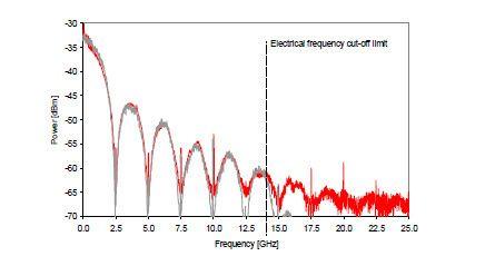 Random Binary Signal Spectrum Analyzer