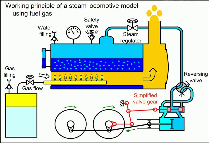 How do steam engines work? | Who invented steam engines? | Steam/Gas