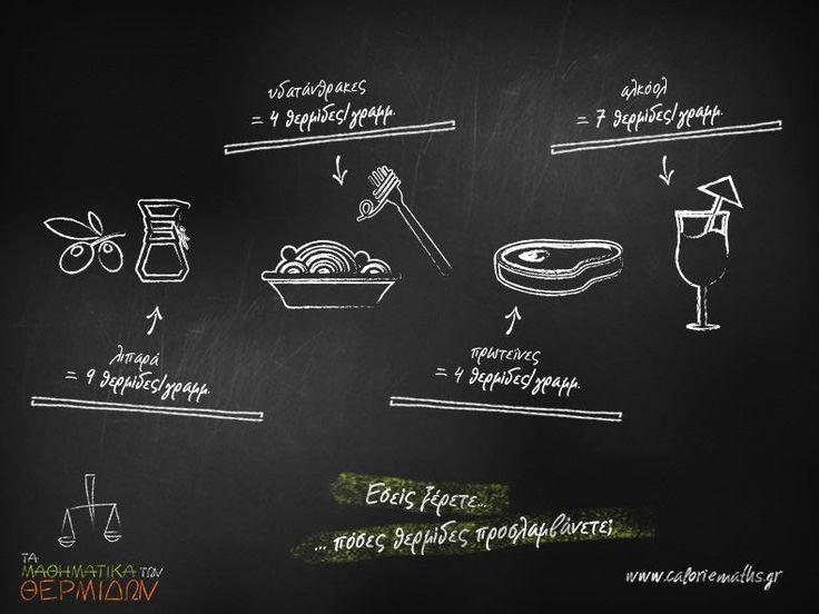 Γνωρίζεις ότι κάθε γραμμάριο λιπαρών αποδίδει 9 θερμίδες, ενώ η ίδια ποσότητα υδατανθράκων και πρωτεϊνών 4 θερμίδες; http://ow.ly/rT0Fw