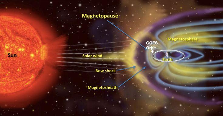 Cuestionan la eficacia de los sistemas de detección de tormentas solares. ¿Nos puede pillar 1 tormenta por sorpresa?