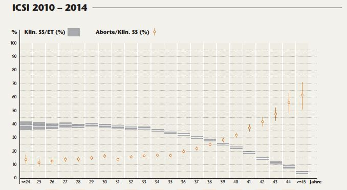kumulative Schwangerschaftsrate und Schwangerschaftsrate nach Alter bei ICSI