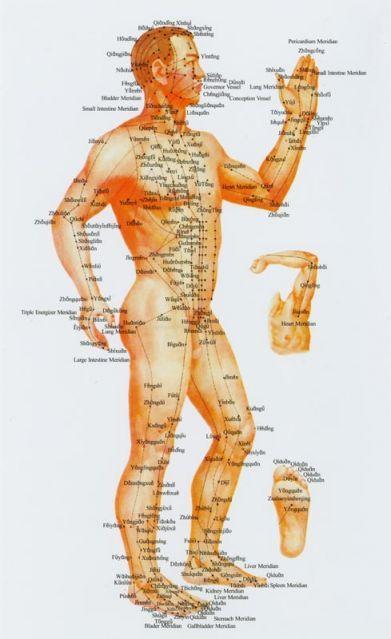 meridiánok akupunktúra pontok oldalról