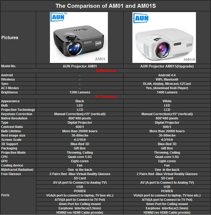 The comparison of AUN Projector AM01 and AM01S