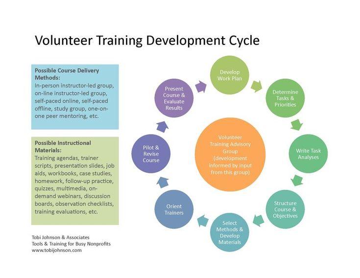 Volunteer Training Development Cycle Volunteer