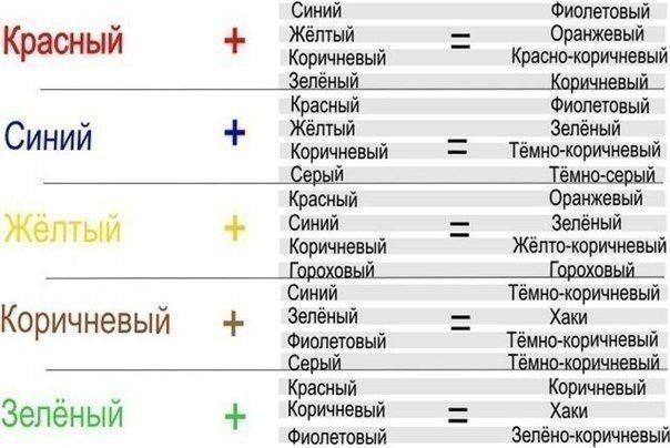 Как получать новые цвета при смешивании красок. Обсуждение на LiveInternet - Российский Сервис Онлайн-Дневников