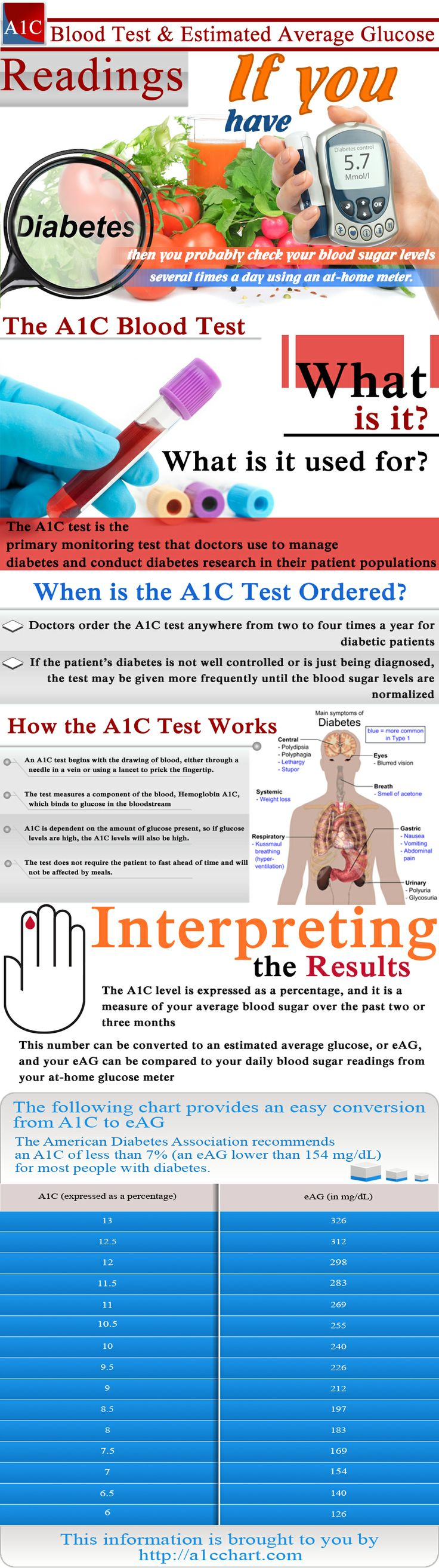 31 best blood sugar levels chart images on pinterest blood sugar the a1c test is generally very accurate but certain health conditions may affect its outcome blood sugar level chart nvjuhfo Choice Image