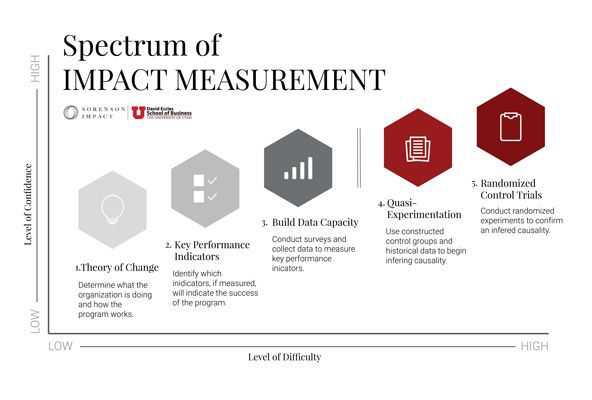 A Playbook For Designing Social Impact Measurement Impact Measurement Tool Social Impact Design Social Impact Performance Measurement
