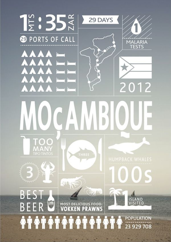 Mozambique map and Infographics by Jeff Tyser and Kerryn-lee Maggs. 7 countries. 150 days. 22 500 kms.