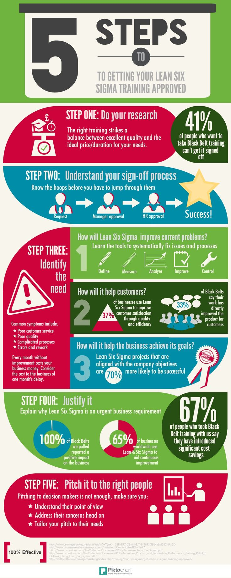 In our new infographic we explore the five steps you need to take to get your Lean Six Sigma training signed off in no time.
