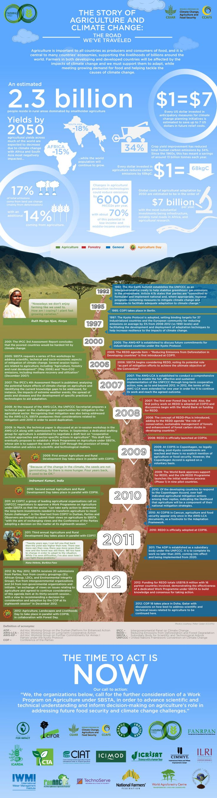 17 best images about multimodal essay info graphics the story of agriculture and climate change the road we ve traveled infographic