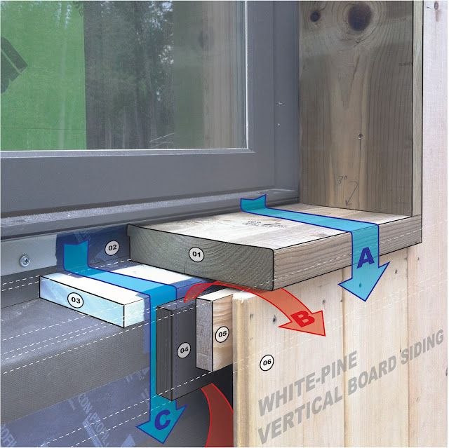 Flange-mounted window on blocking with sloped sill - Bldgtyp