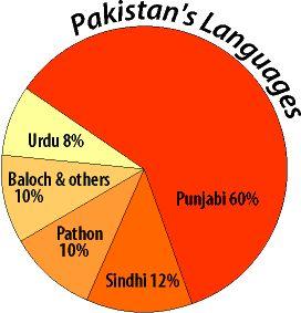 Major Languages In Pakistan Urdu Pakistan National Language Has Discussed Here. Different Languages are Speak In Different Provinces of Pakistan But Urdu is