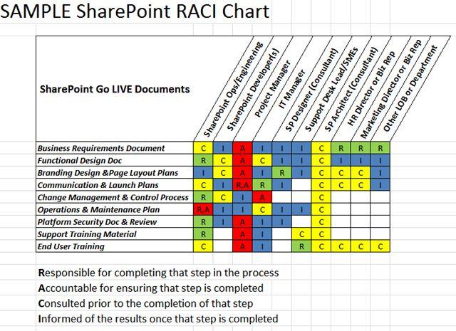 Download RACI Matrix Template XLS for Project Management - raci chart template
