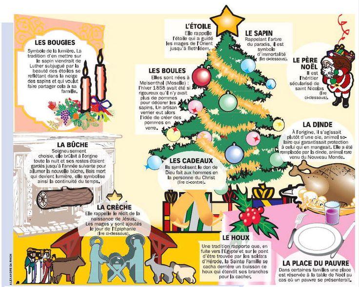 Les symboles de Noël