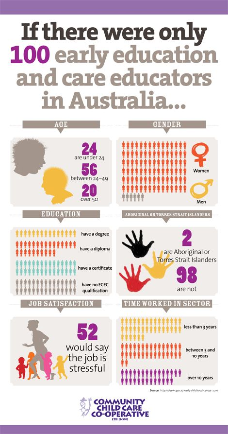 If there were only 100 early education and care educators in Australia...