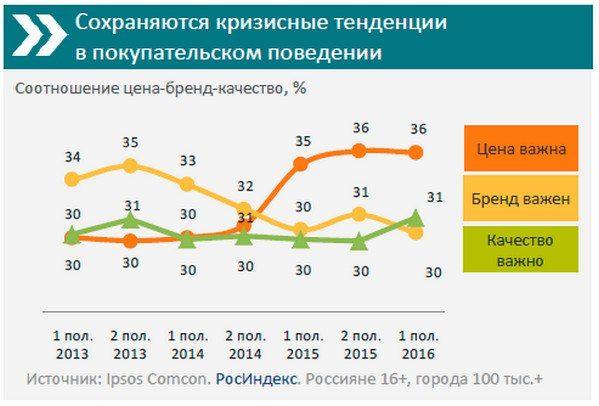 В 2016 году российские потребители отдают предпочтение качеству, а не бренду    В 2016 году впервые с 2013 г. число российских покупателей, для которых важно качество товара, оказалось выше числа тех, для кого важен бренд. Об этом сообщается в новом выпуске регулярного исследования РосИндекс компании Ipsos Comcon. Важность качества, как приоритетное при выборе товара, в этом году отметил 31% опрошенных по сравнению с 35% во второй половине 2013 года.    При этом в первой половине 2016г…