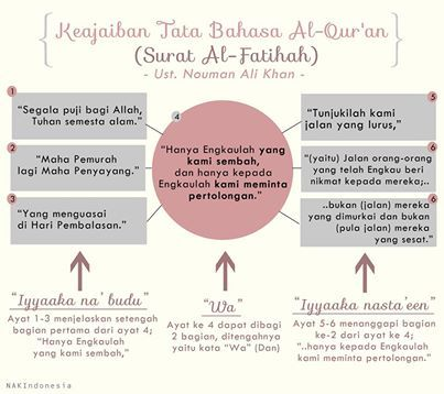 Al-Fatihah (The Opening) - Umm al-Quran (Mother of the Quran)...