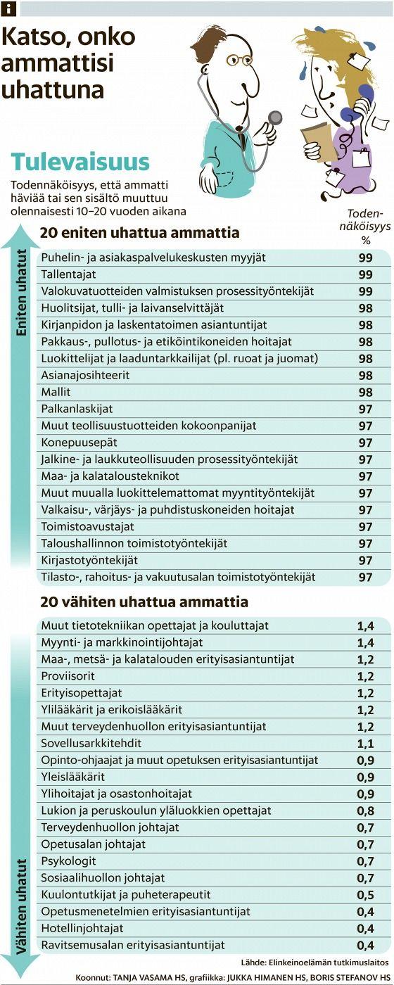 Töitä on tulevaisuudessa opettajille, lääkäreille ja hoitajille – sekä luoville ja kekseliäille ihmisille - Työelämä - Ura - Helsingin Sanomat
