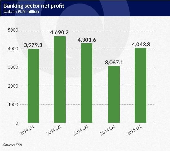 Poland banking sector net profil