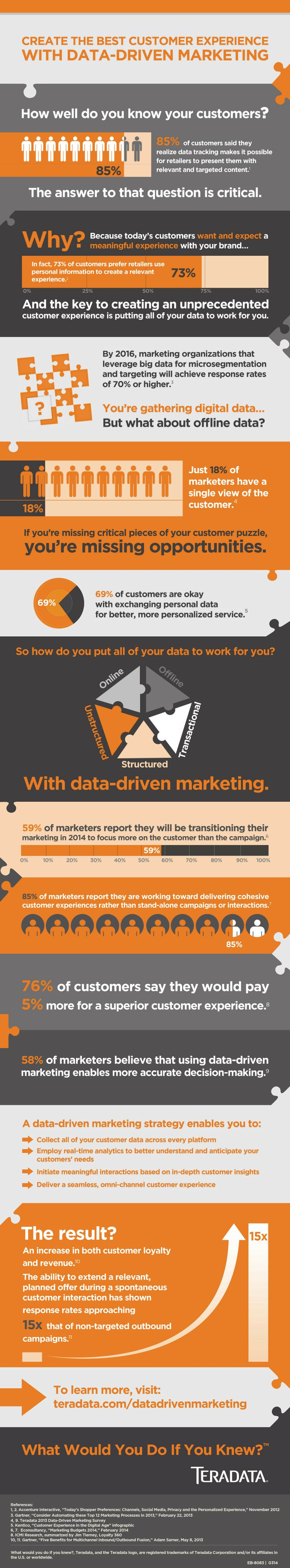 #infographic: Create the best customer experience with data driven #marketing