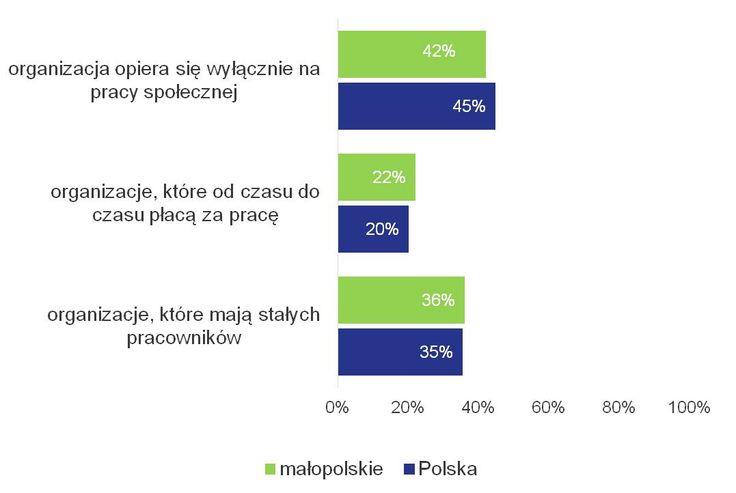 9 faktów o NGO w województwie małopolskim