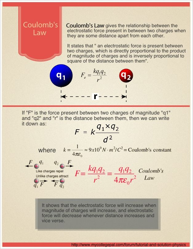 An awesome infographic about Coulomb's Law, based on a tutorial posted by student at MyCollegePal Forum for Tutorial and Solution-Physics. http://www.mycollegepal.com/forum/tutorial-and-solution-physics