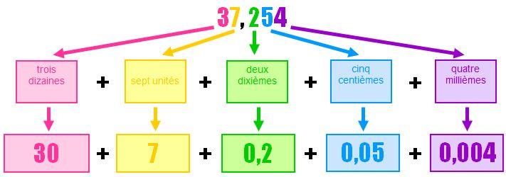 Leçon Décomposition des nombres décimaux - Cours maths 6ème