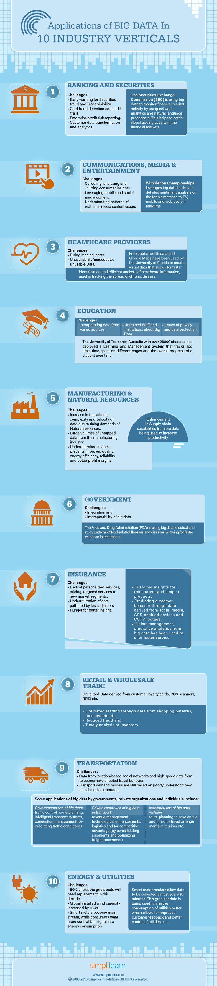 How Top 10 Industries Use Big Data Applications | Data Science Association