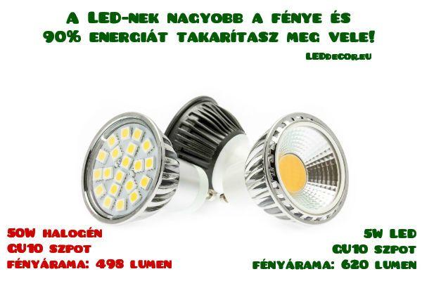 A LED fejlődésében eljött az idő, amikor nemcsak az energiatakarékosság miatt érdemes a LED-et választani a halogén helyett. Egy 50W-os GU10 halogén szpot fényárama 498 lumen. Egy 5W-os GU10 LED szpot fényárama 90% energiamegtakarítás mellett 620 lumen. Vásárláshoz katt a linkre: http://leddecor.eu/LED-izzo-szpot-GU10-5W