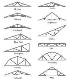 I want the monopitched roof and flat roof over our kitchen    RoofTrussTypes.jpg (600×700)