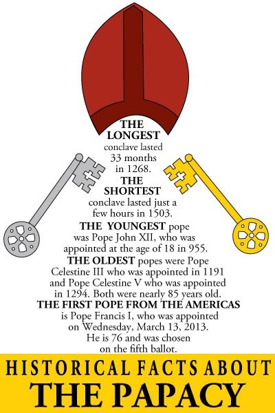 Historical facts about the Papacy.