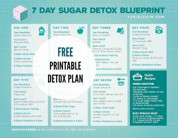 Free Printable! 7-Day  Sugar Detox Plan